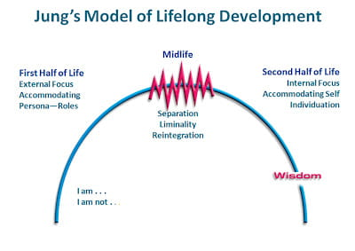 Jung's model of lifelong development
