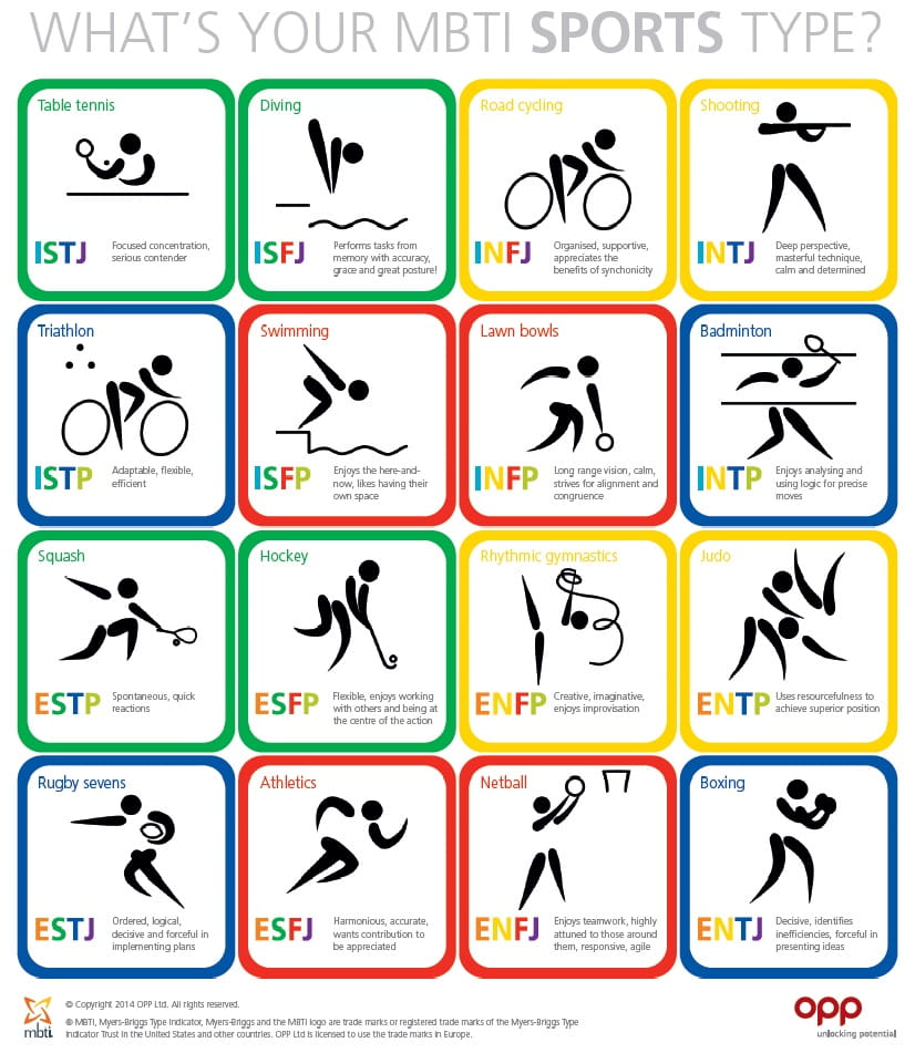 Sporting MBTI types table