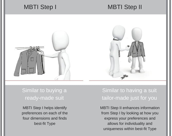 Suit analogy for MBTI
