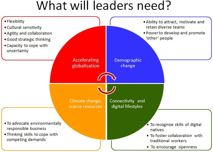 What will leaders need slide