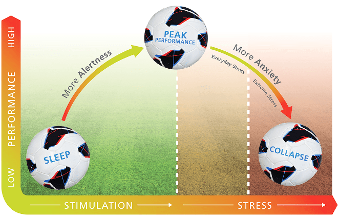 Football and stress peak