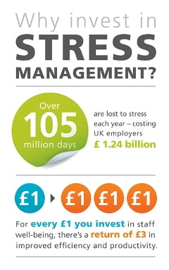 Why invest in stress 0604