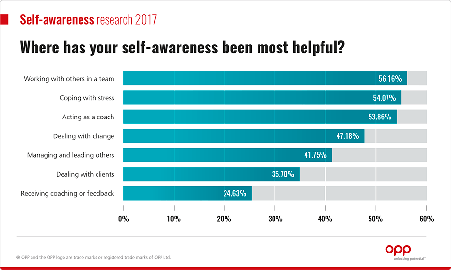 Where has your selfawareness - graph
