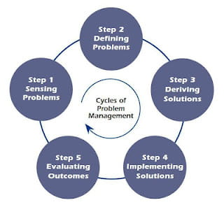 Cycles of problem management