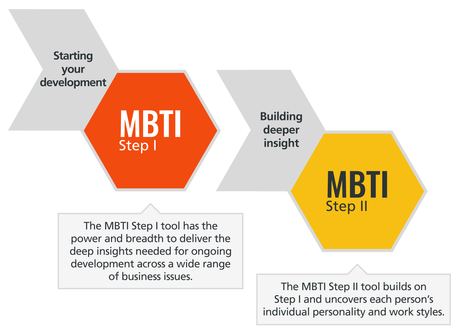 Improve communication with MBTI