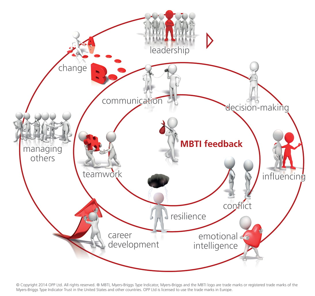 Applications of the MBTI