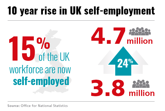 10 year rise in self employment