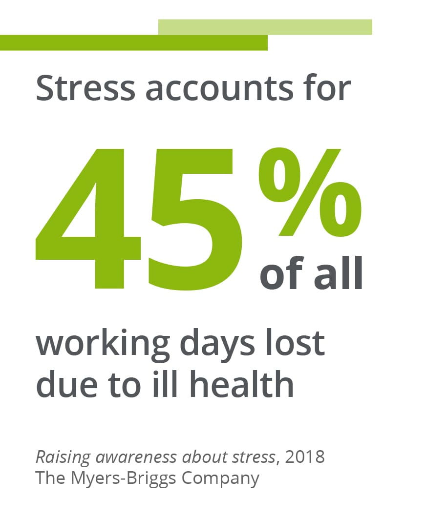 Stress accounts for 45% of all working days lost due to ill health