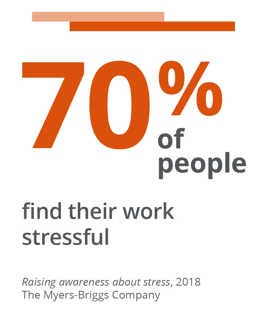 70% of people find their work stressful