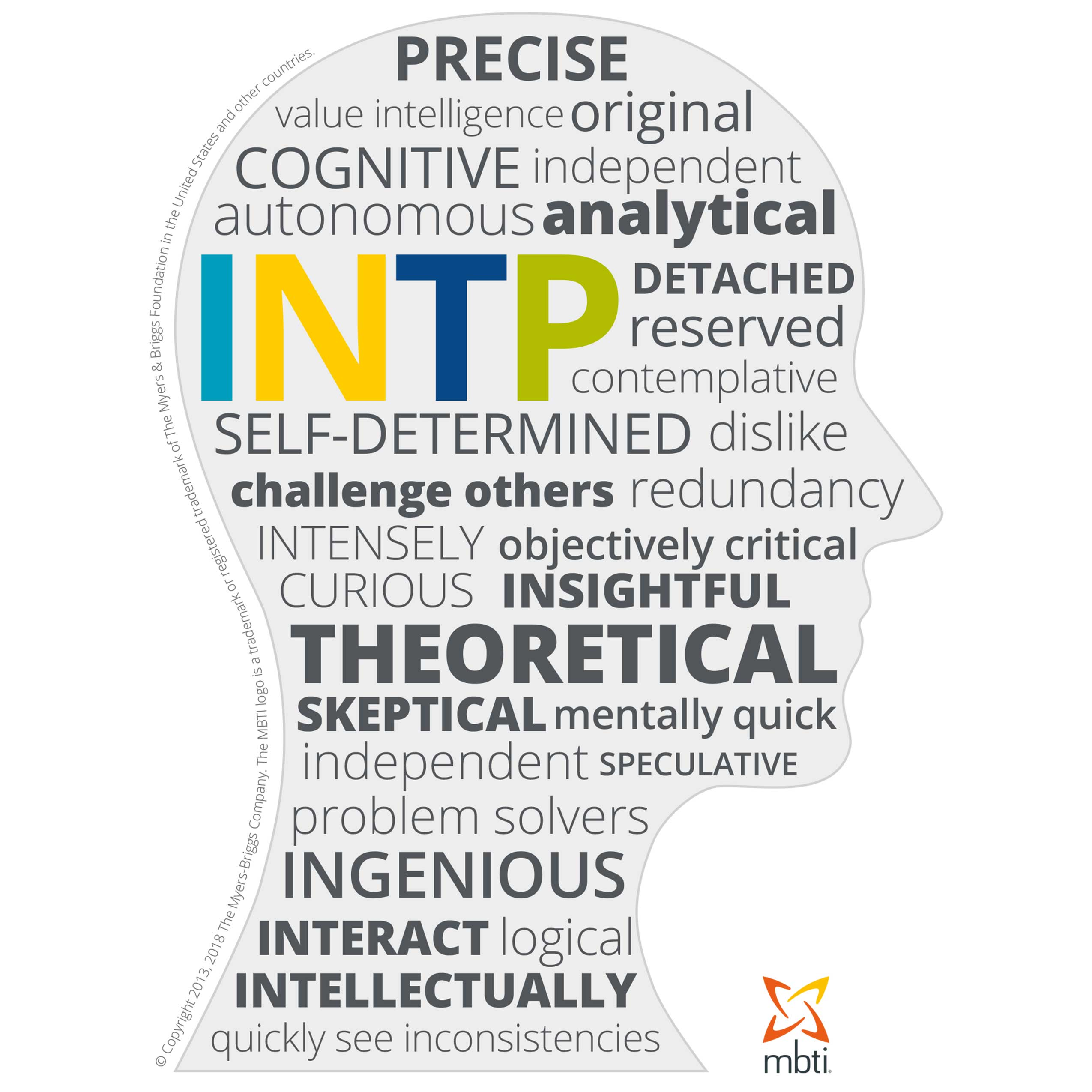 Terms Of Use: MBTI Type Heads